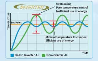 Calefacción 24k central de DAIKIN y inversor de aire acondicionado