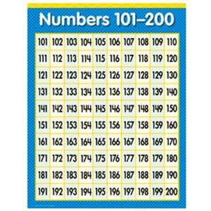 Numbers Charts 200 300 http://www.popscreen.com/tagged/numbers-101-200 ...